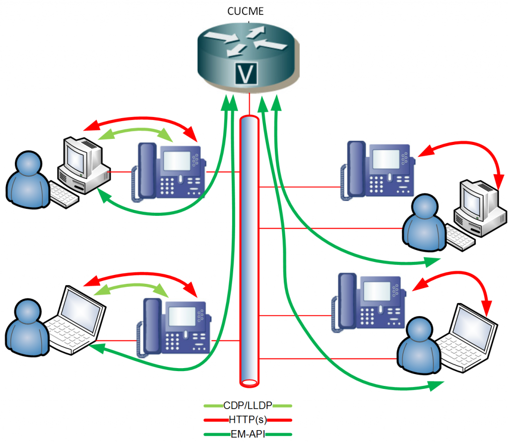 Diagram to illustrate the technical operations of the ALM Express VoIP SSO solution