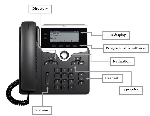 cisco call forwarding explained