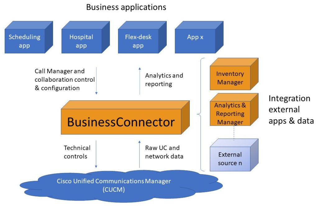 Examples of BusinessConnector to support Unified Communications applications