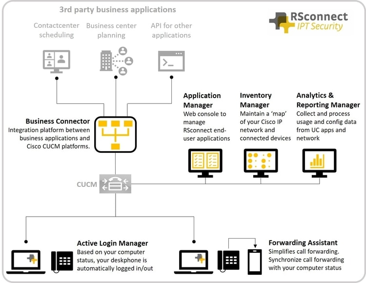 RSconnect solutions overview